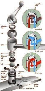 Ball Type Faucets Components Parts